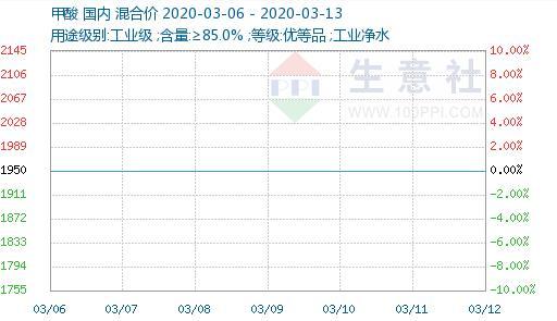 本周甲酸价格上涨(3.6-3.13)
